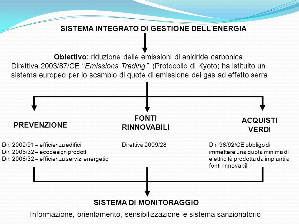 SISTEMA INTEGRATO DI GESTIONE DELLENERGIA Obiettivo: riduzione delle emissioni di anidride carbonica Direttiva 2003/87/CE Emissions Trading (Protocoll