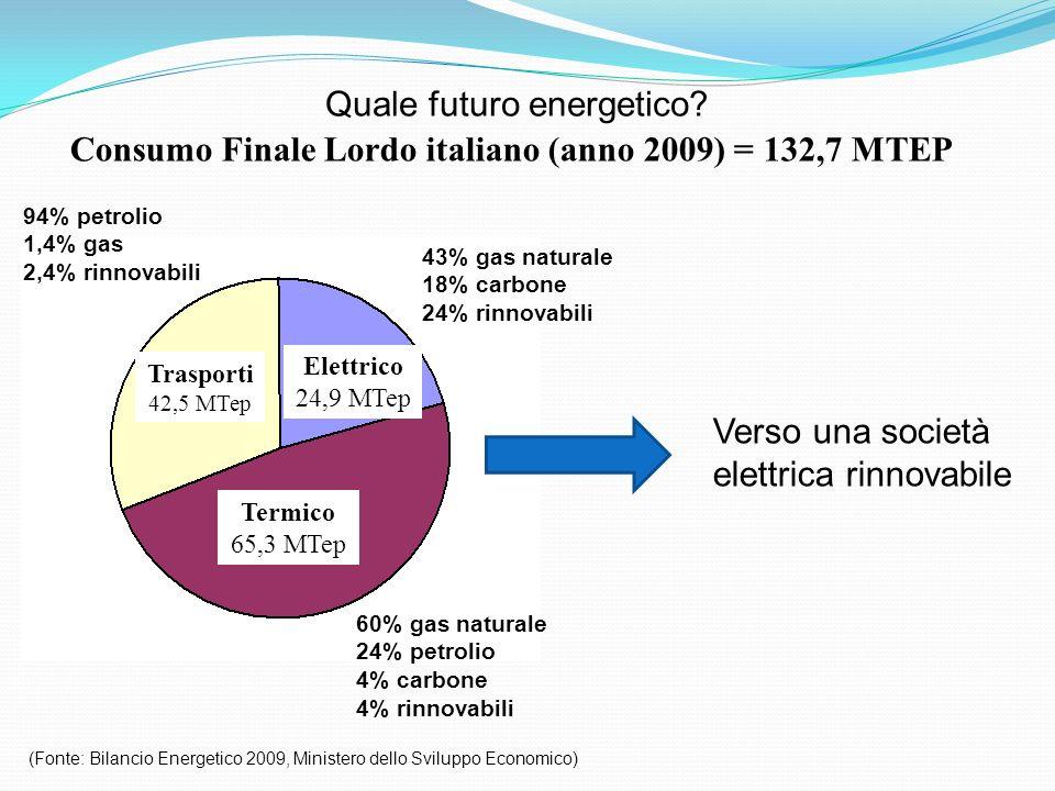 Quale futuro energetico? Consumo Finale Lordo italiano (anno 2009) = 132,7 MTEP (Fonte: Bilancio Energetico 2009, Ministero dello Sviluppo Economico)
