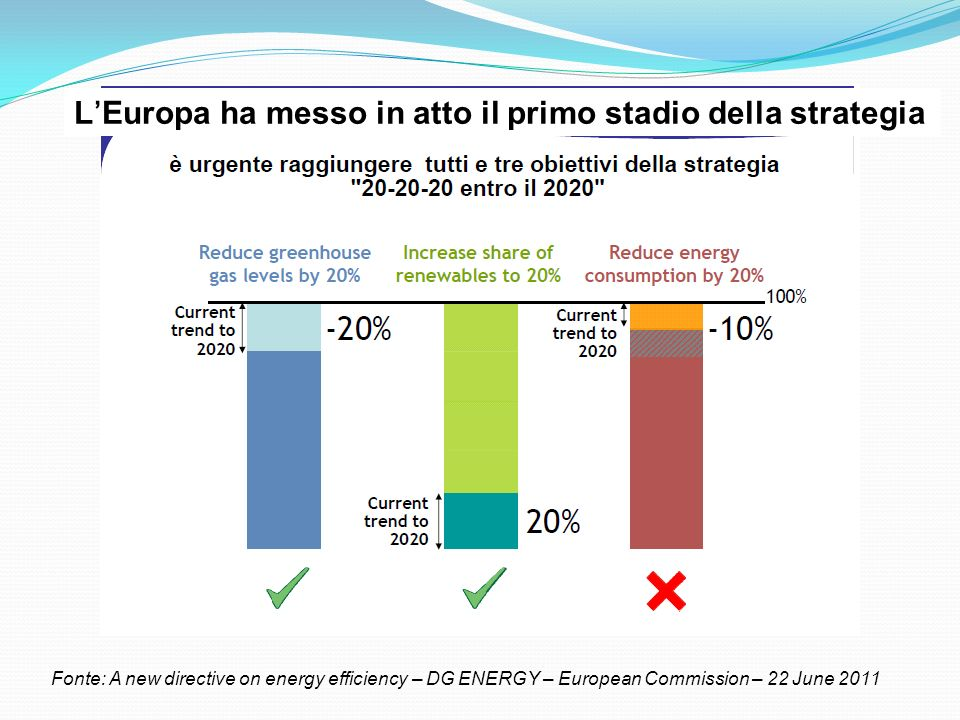 LEuropa ha messo in atto il primo stadio della strategia Fonte: A new directive on energy efficiency – DG ENERGY – European Commission – 22 June 2011