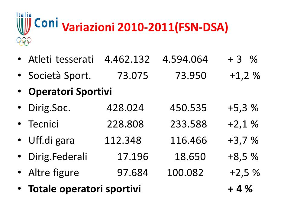 Variazioni 2010-2011(FSN-DSA) Atleti tesserati4.462.1324.594.064 + 3 % Società Sport. 73.075 73.950 +1,2 % Operatori Sportivi Dirig.Soc. 428.024 450.5