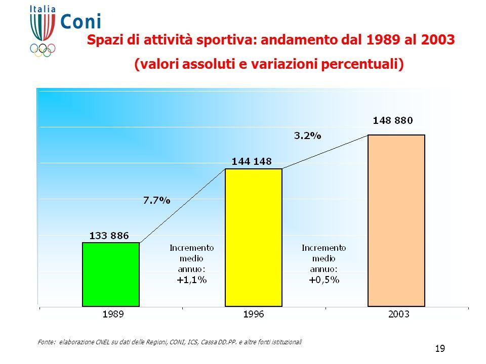Fonte: elaborazione CNEL su dati delle Regioni, CONI, ICS, Cassa DD.PP. e altre fonti istituzionali Spazi di attività sportiva: andamento dal 1989 al