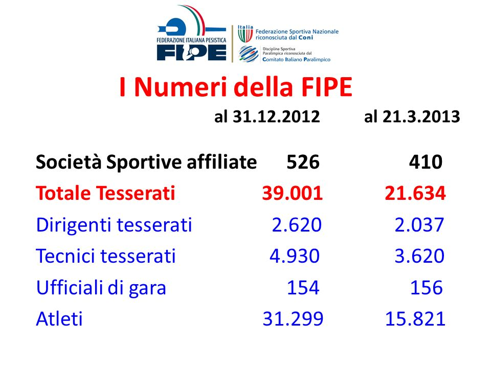 I Numeri della FIPE al 31.12.2012 al 21.3.2013 Società Sportive affiliate 526 410 Totale Tesserati 39.001 21.634 Dirigenti tesserati 2.620 2.037 Tecni