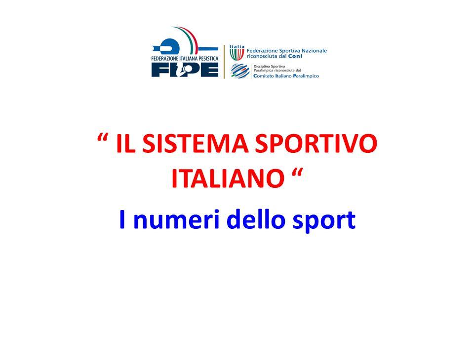 IMPIANTI SPORTIVI ELEMENTARI nelle 4 zone dItalia e per 100.000 abitanti Impianti Sportivi elementari % per 100.000 abitanti ITALIA148.800264 NORD-OVEST52.330354 NORD-EST37.200352 CENTRO29.080271 SUD E ISOLE30.280150