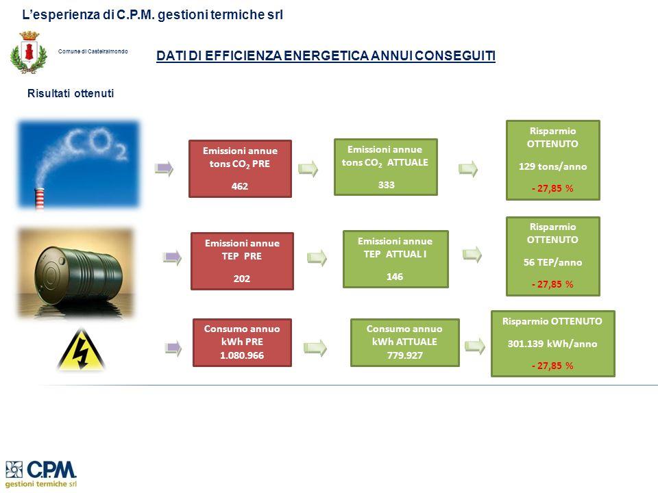 Lesperienza di C.P.M. gestioni termiche srl DATI DI EFFICIENZA ENERGETICA ANNUI CONSEGUITI Risultati ottenuti Emissioni annue tons CO 2 PRE 462 Emissi