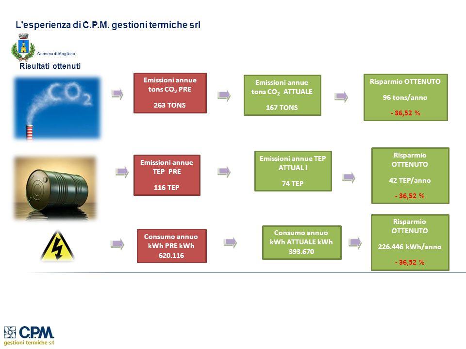 Lesperienza di C.P.M. gestioni termiche srl Risultati ottenuti Emissioni annue tons CO 2 PRE 263 TONS Emissioni annue TEP PRE 116 TEP Emissioni annue