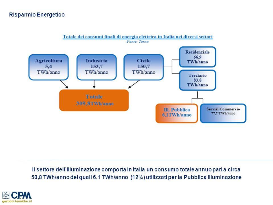 Il settore dellIlluminazione comporta in Italia un consumo totale annuo pari a circa 50,8 TWh/anno dei quali 6,1 TWh/anno (12%) utilizzati per la Pubblica Illuminazione