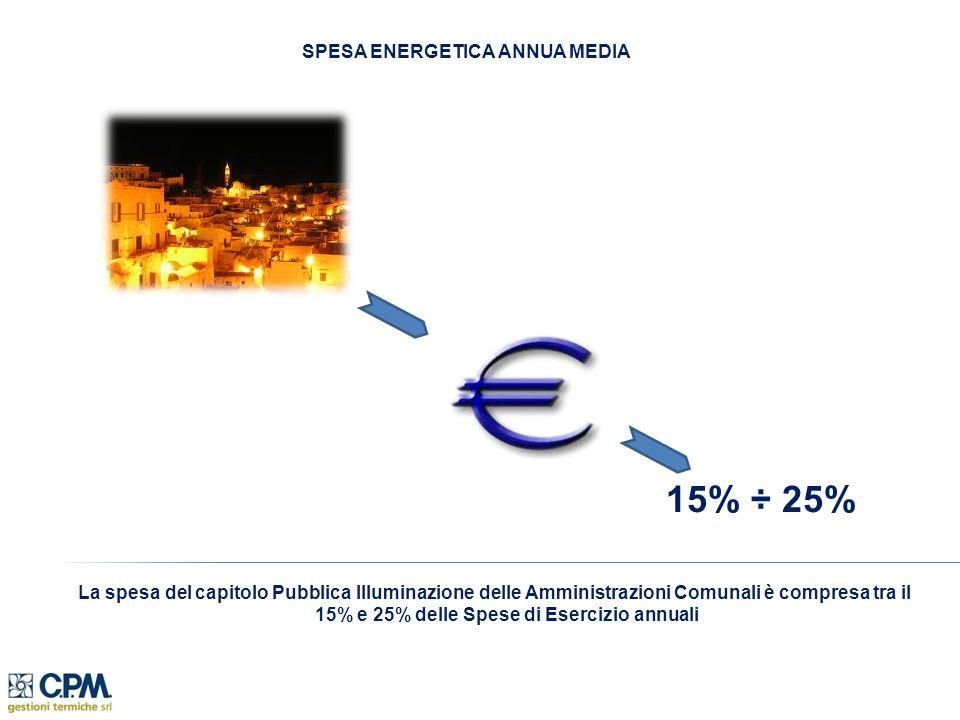 SPESA ENERGETICA ANNUA MEDIA La spesa del capitolo Pubblica Illuminazione delle Amministrazioni Comunali è compresa tra il 15% e 25% delle Spese di Esercizio annuali 15% ÷ 25%