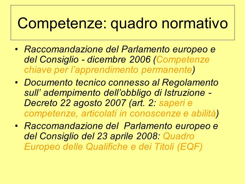 Competenze: quadro normativo Raccomandazione del Parlamento europeo e del Consiglio - dicembre 2006 (Competenze chiave per lapprendimento permanente) Documento tecnico connesso al Regolamento sull adempimento dellobbligo di Istruzione - Decreto 22 agosto 2007 (art.