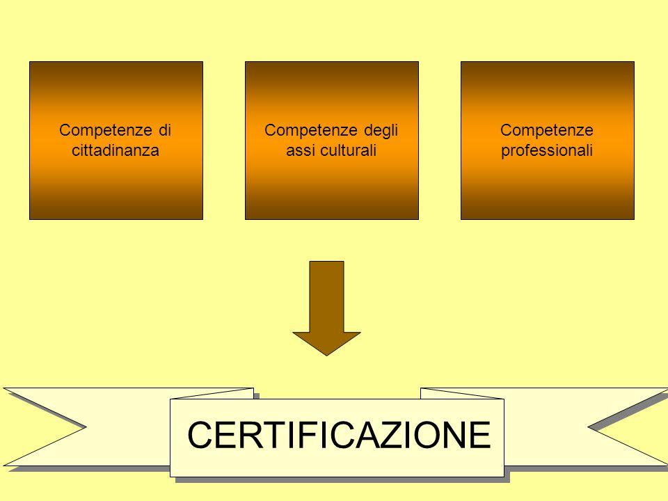 MA… per poter valutare e quindi certificare le competenze DOVREMO PROGETTARE PER COMPETENZE