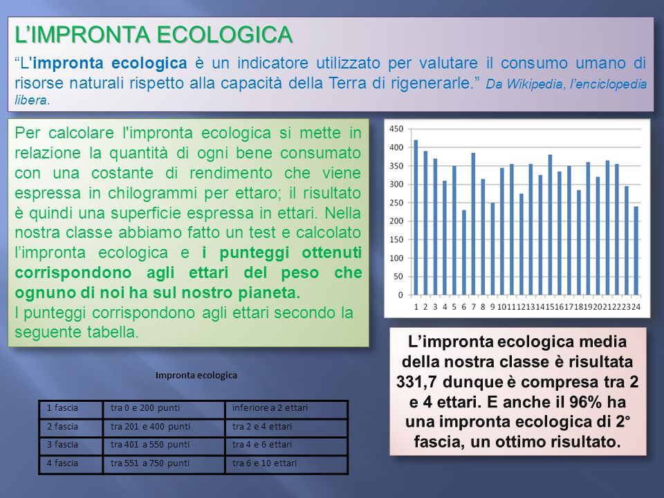 N° dordine alunni Impronta ecologica 1 fasciatra 0 e 200 puntiinferiore a 2 ettari 2 fasciatra 201 e 400 puntitra 2 e 4 ettari 3 fasciatra 401 a 550 p
