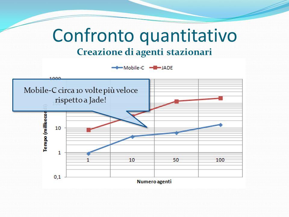 Confronto quantitativo Creazione di agenti stazionari Mobile-C circa 10 volte più veloce rispetto a Jade!