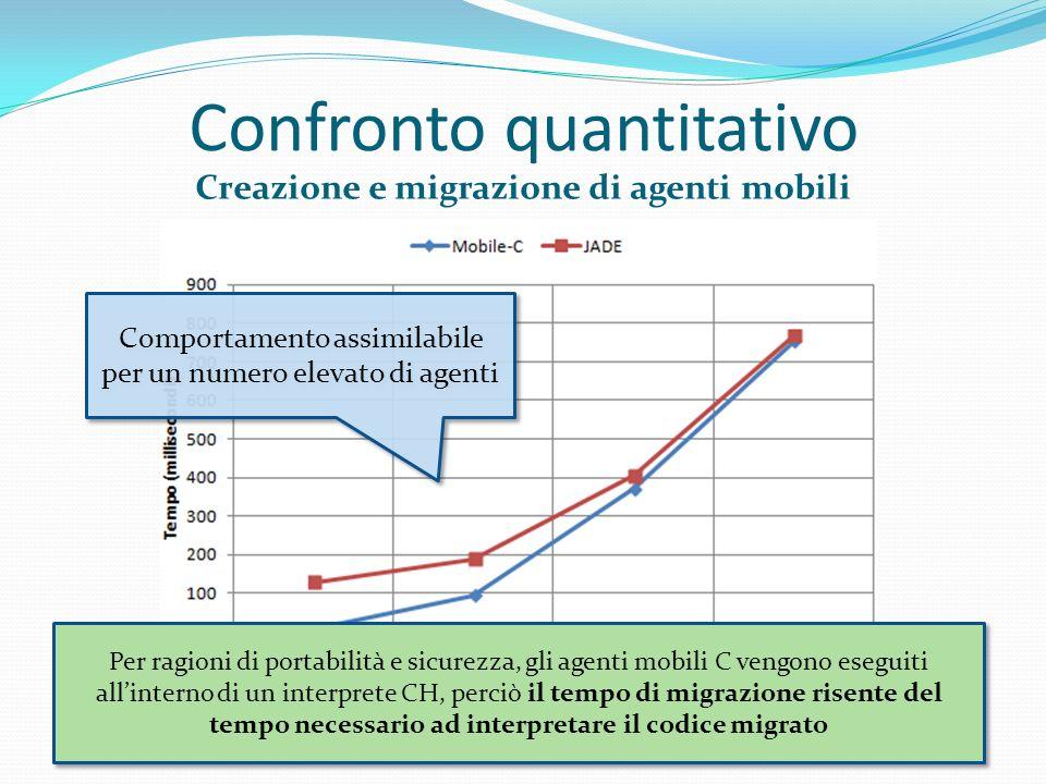 Confronto quantitativo Creazione e migrazione di agenti mobili Comportamento assimilabile per un numero elevato di agenti Per ragioni di portabilità e