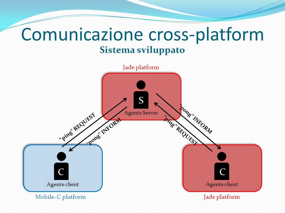 Comunicazione cross-platform Sistema sviluppato Agente Server Agente client Mobile-C platform Jade platform ping REQUEST pong INFORM ping REQUEST pong