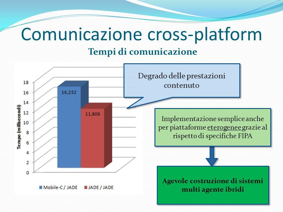 Comunicazione cross-platform Tempi di comunicazione Degrado delle prestazioni contenuto Implementazione semplice anche per piattaforme eterogenee graz