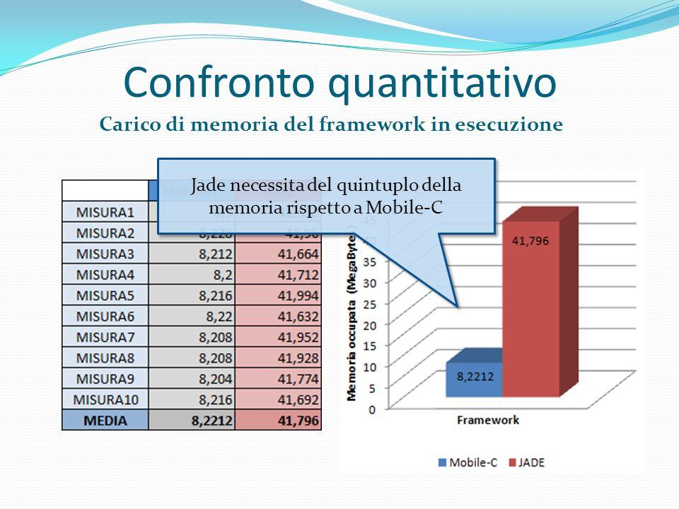 Confronto quantitativo Carico di memoria del framework in esecuzione Jade necessita del quintuplo della memoria rispetto a Mobile-C