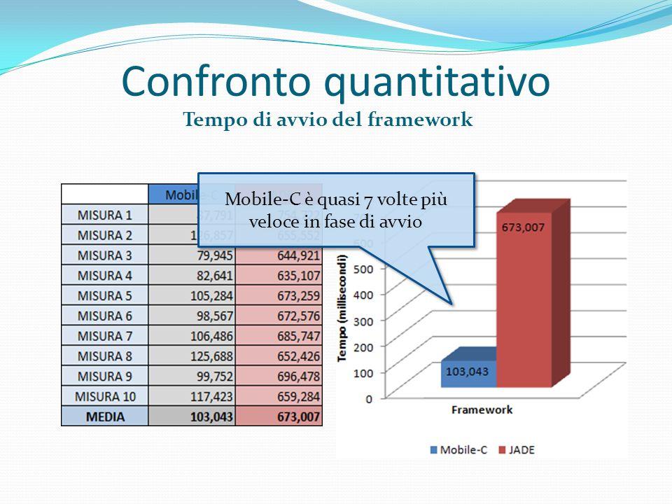 Confronto quantitativo Tempo di avvio del framework Mobile-C è quasi 7 volte più veloce in fase di avvio