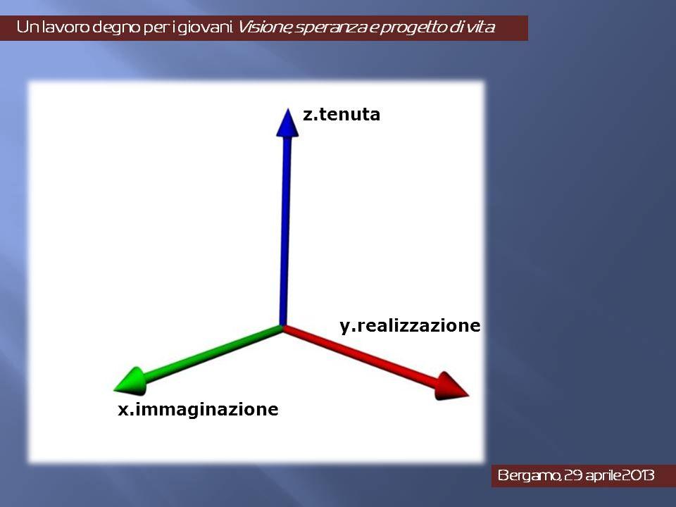 z.tenuta x.immaginazione y.realizzazione