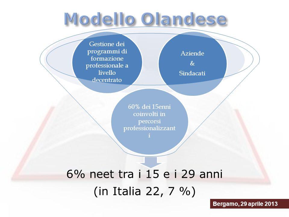 6% neet tra i 15 e i 29 anni (in Italia 22, 7 %) 60% dei 15enni coinvolti in percorsi professionalizzant i Gestione dei programmi di formazione professionale a livello decentrato Aziende & Sindacati Bergamo, 29 aprile 2013