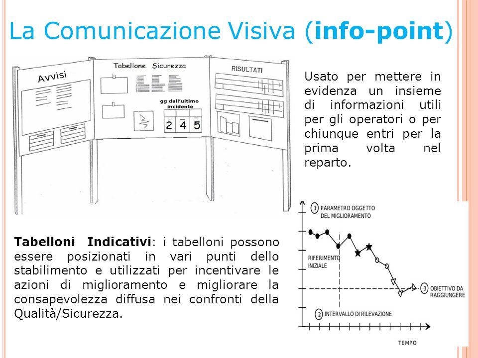 La Comunicazione Visiva (info-point) Usato per mettere in evidenza un insieme di informazioni utili per gli operatori o per chiunque entri per la prim