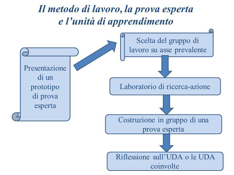Il metodo di lavoro, la prova esperta e lunità di apprendimento Laboratorio di ricerca-azione Costruzione in gruppo di una prova esperta Riflessione s