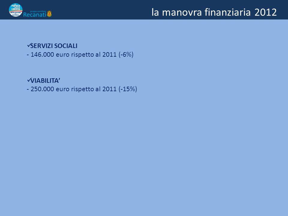 la manovra finanziaria 2012 SERVIZI SOCIALI - 146.000 euro rispetto al 2011 (-6%) VIABILITA - 250.000 euro rispetto al 2011 (-15%)