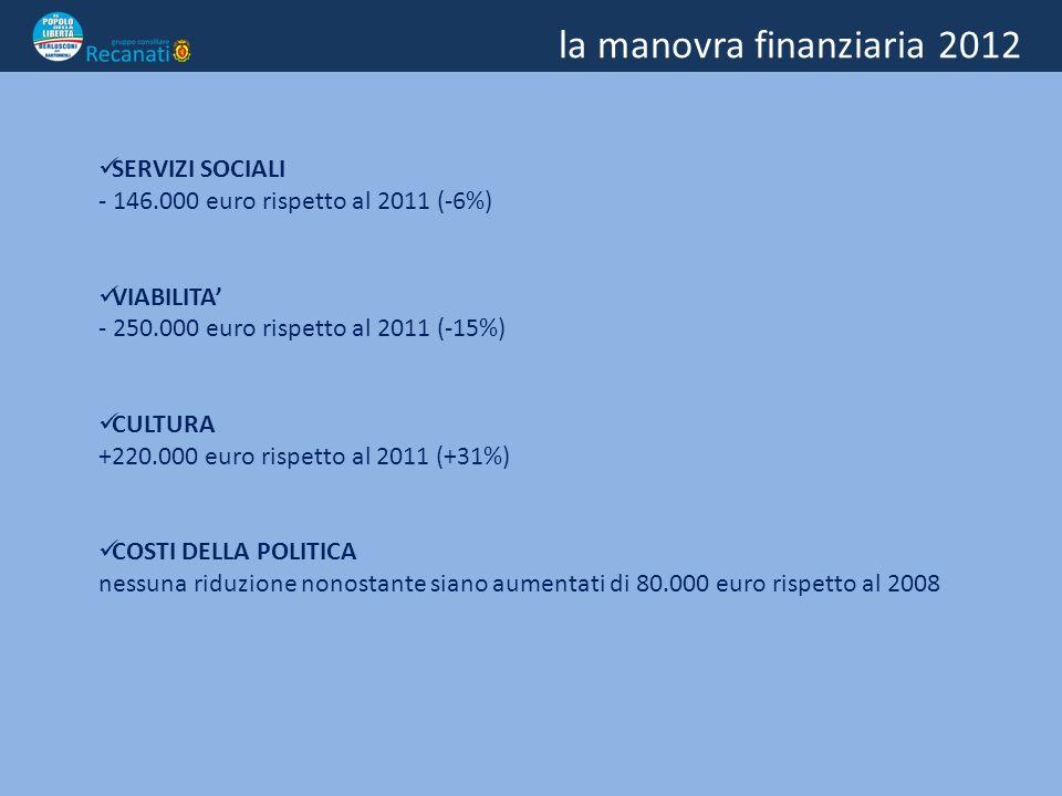 la manovra finanziaria 2012 SERVIZI SOCIALI - 146.000 euro rispetto al 2011 (-6%) VIABILITA - 250.000 euro rispetto al 2011 (-15%) CULTURA +220.000 euro rispetto al 2011 (+31%) COSTI DELLA POLITICA nessuna riduzione nonostante siano aumentati di 80.000 euro rispetto al 2008