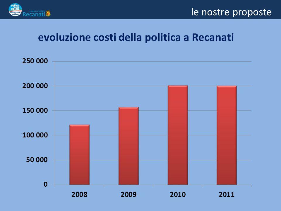 le nostre proposte evoluzione costi della politica a Recanati