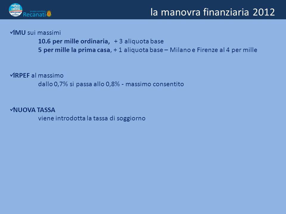 la manovra finanziaria 2012 IMU sui massimi 10.6 per mille ordinaria, + 3 aliquota base 5 per mille la prima casa, + 1 aliquota base – Milano e Firenze al 4 per mille IRPEF al massimo dallo 0,7% si passa allo 0,8% - massimo consentito NUOVA TASSA viene introdotta la tassa di soggiorno AUMENTANO DEL 3,2% buoni pasto, trasporto scolastico, assistenza domiciliare, canoni impianti sportivi e palestre, diritti di segreteria, rilascio fotocopie, servizi cimiteriali.