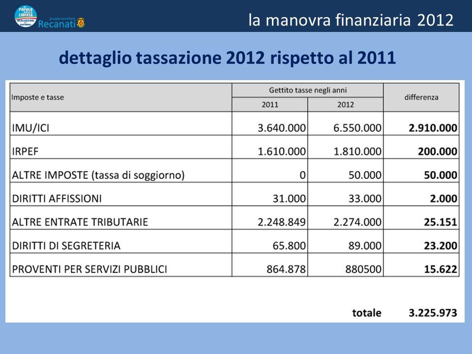la manovra finanziaria 2012 - soldi ai servizi sociali ed alla viabilità + soldi alla cultura nessun taglio ai costi della politica