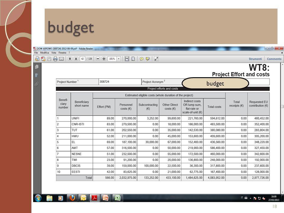 budget 18 budget