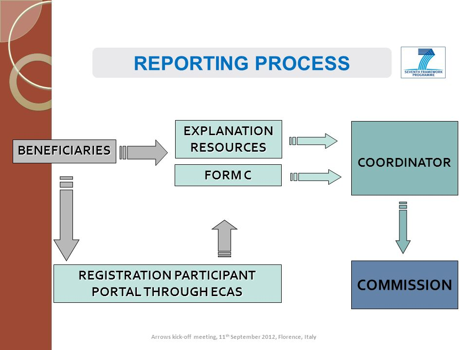 COORDINATOR COMMISSION BENEFICIARIES EXPLANATION RESOURCES FORM C REGISTRATION PARTICIPANT PORTAL THROUGH ECAS REPORTING PROCESS Arrows kick-off meeti