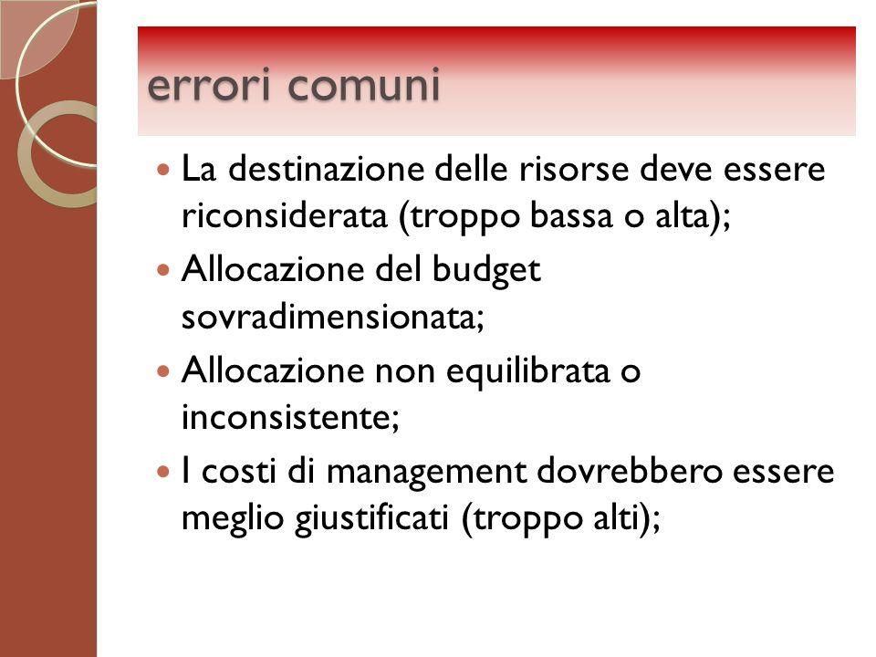 errori comuni La destinazione delle risorse deve essere riconsiderata (troppo bassa o alta); Allocazione del budget sovradimensionata; Allocazione non