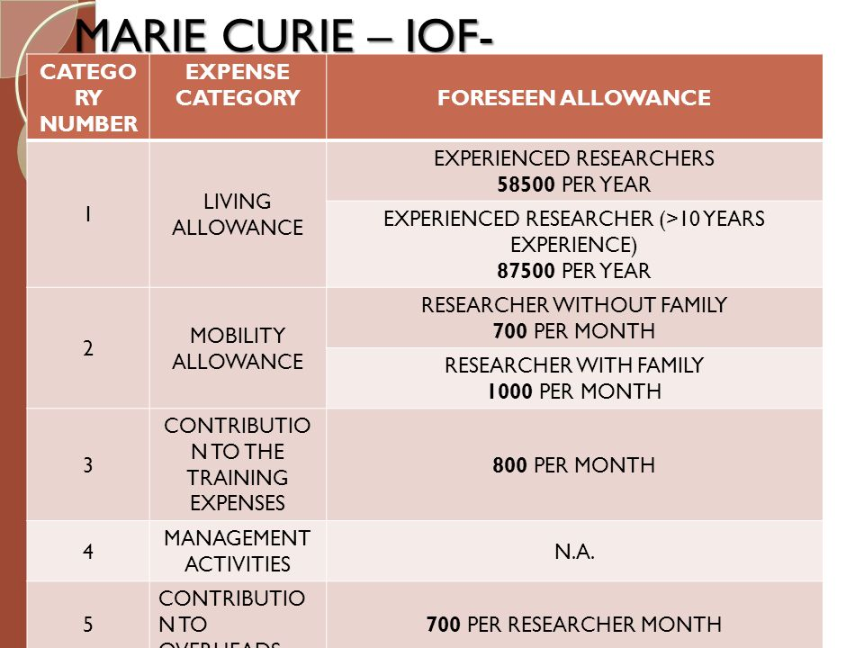 MARIE CURIE – IOF- CATEGO RY NUMBER EXPENSE CATEGORY FORESEEN ALLOWANCE 1 LIVING ALLOWANCE EXPERIENCED RESEARCHERS 58500 PER YEAR EXPERIENCED RESEARCH