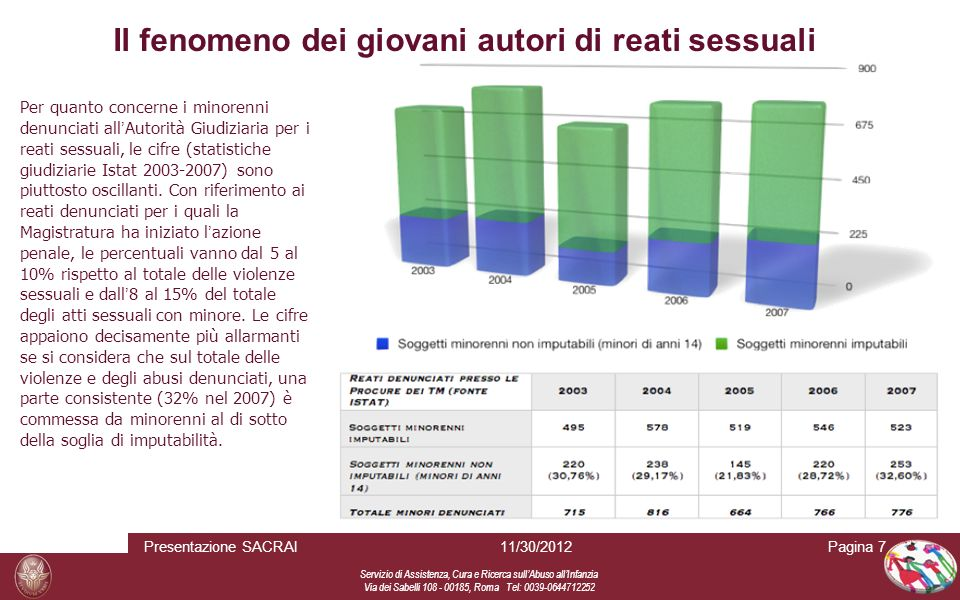 Servizio di Assistenza, Cura e Ricerca sull Abuso all Infanzia Via dei Sabelli 108 - 00185, Roma Tel: 0039-0644712252 Il fenomeno dei giovani autori di reati sessuali: Roma e Lazio (periodo 2001-2006) Pagina 8 I procedimenti per reati sessuali presso l Ufficio GUP del Tribunale per i Minorenni di Roma (periodo 2001-2006 ) sono stati complessivamente 134, nel 66% dei quali è stata accertata la responsabilità del fatto.