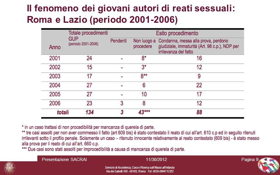 Servizio di Assistenza, Cura e Ricerca sull Abuso all Infanzia Via dei Sabelli 108 - 00185, Roma Tel: 0039-0644712252 Pagina 911/30/2012Presentazione