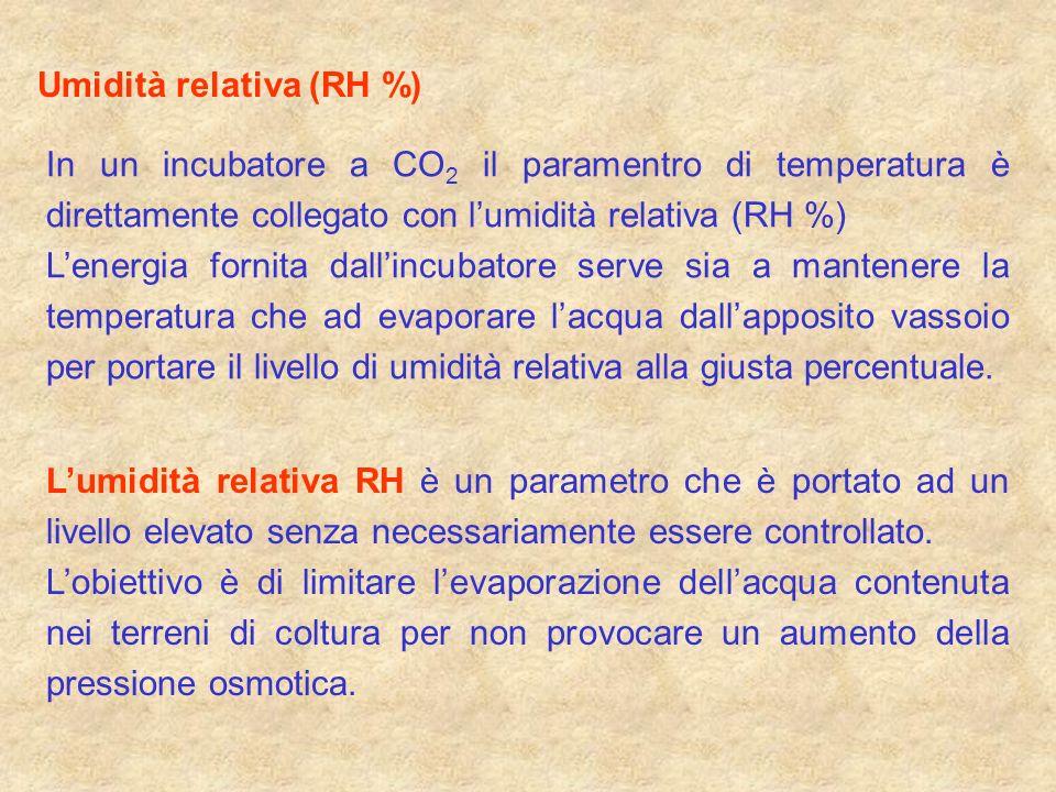 In un incubatore a CO 2 il paramentro di temperatura è direttamente collegato con lumidità relativa (RH %) Lenergia fornita dallincubatore serve sia a