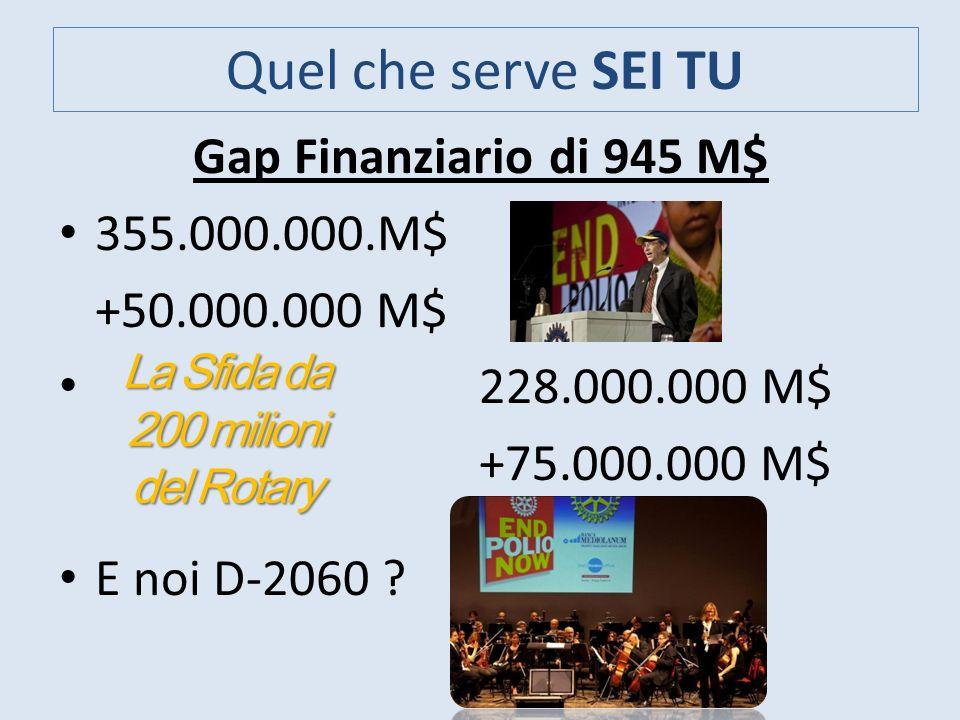 Quel che serve SEI TU Gap Finanziario di 945 M$ 355.000.000.M$ +50.000.000 M$ 228.000.000 M$ +75.000.000 M$ E noi D-2060 ? La Sfida da 200 milioni del