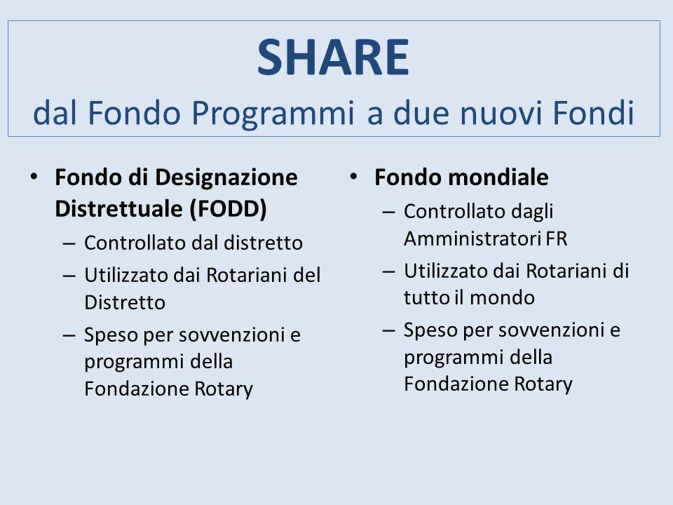 SHARE dal Fondo Programmi a due nuovi Fondi Fondo di Designazione Distrettuale (FODD) – Controllato dal distretto – Utilizzato dai Rotariani del Distr