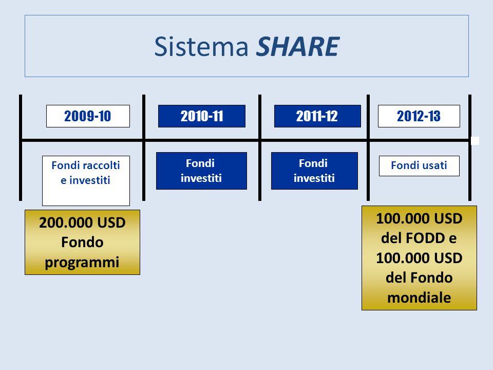 Sistema SHARE 200.000 USD Fondo programmi 2009-102010-112011-122012-13 Fondi raccolti e investiti Fondi usati Fondi investiti Fondi investiti 100.000