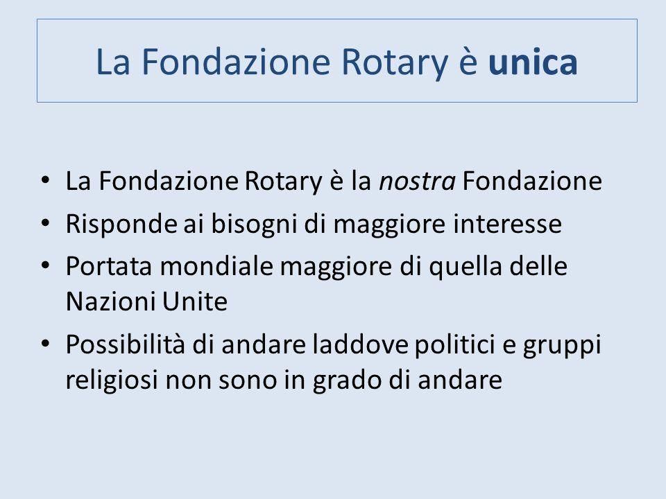 Contributi al Fondo Programmi Alla fine dellanno rotariano, i contributi al Fondo Programmi vengono suddivisi ( SHARE ) in maniera equa: 50% al Fondo mondiale 50% accreditato al FODD del Distretto