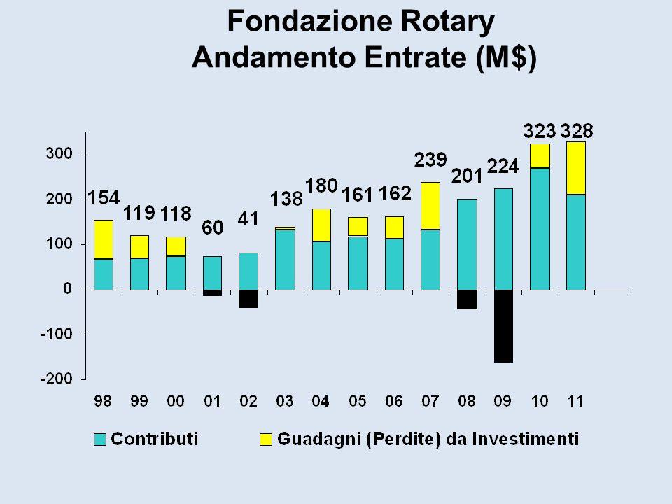 Fondazione Rotary Andamento Entrate (M$)