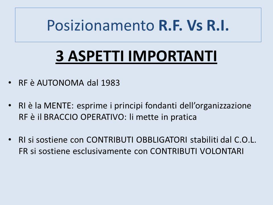 Posizionamento R.F. Vs R.I. 3 ASPETTI IMPORTANTI RF è AUTONOMA dal 1983 RI è la MENTE: esprime i principi fondanti dellorganizzazione RF è il BRACCIO