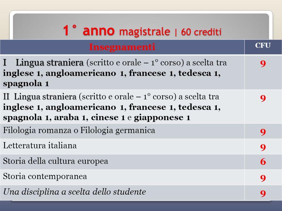 1° anno magistrale | 60 crediti Insegnamenti CFU I Lingua straniera I Lingua straniera (scritto e orale – 1° corso) a scelta tra inglese 1, angloameri