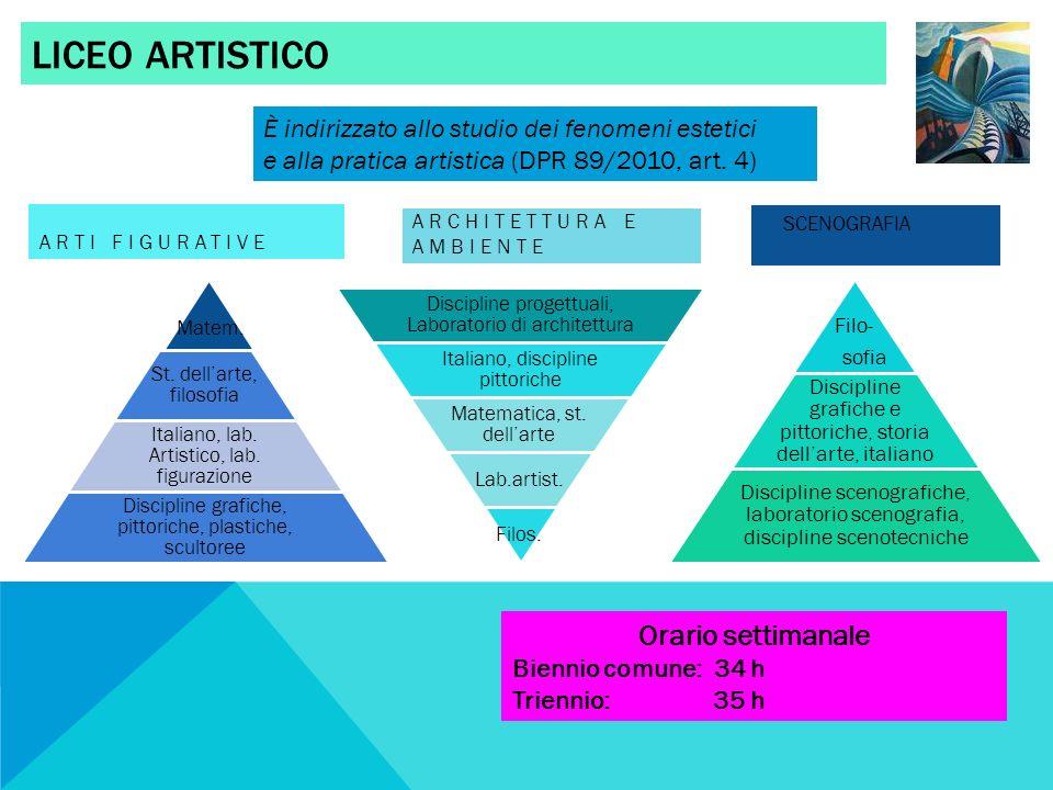 LICEO ARTISTICO ARTI FIGURATIVE ARCHITETTURA E AMBIENTE Discipline progettuali, Laboratorio di architettura Italiano, discipline pittoriche Matematica