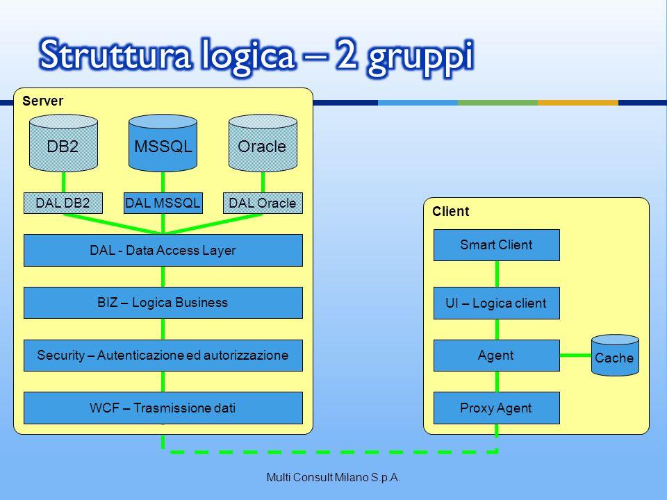 Client Server DB2MSSQLOracle DAL DB2DAL MSSQLDAL Oracle DAL - Data Access Layer BIZ – Logica Business Security – Autenticazione ed autorizzazione WCF – Trasmissione datiProxy Agent Cache Agent UI – Logica client Smart Client Multi Consult Milano S.p.A.