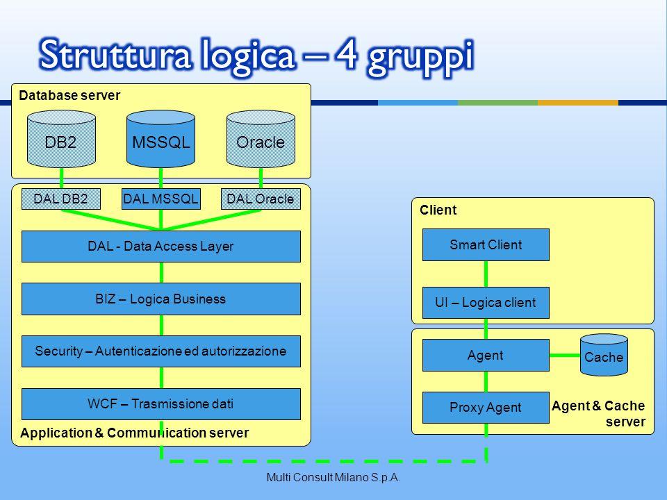 Database Server Appl.& Comm.