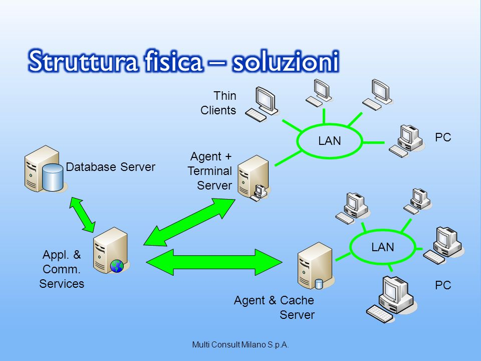 Database Server Appl. & Comm. Services Agent & Cache Server Agent + Terminal Server LAN Thin Clients PC LAN PC Multi Consult Milano S.p.A.