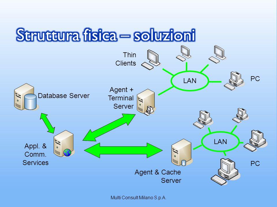 LAN Notebook PDA Agent & Cache Server Internet Firewall Database Server Appl.