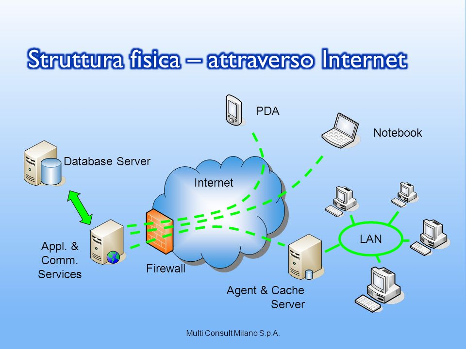 LAN Notebook PDA Agent & Cache Server Internet Firewall Database Server Appl.