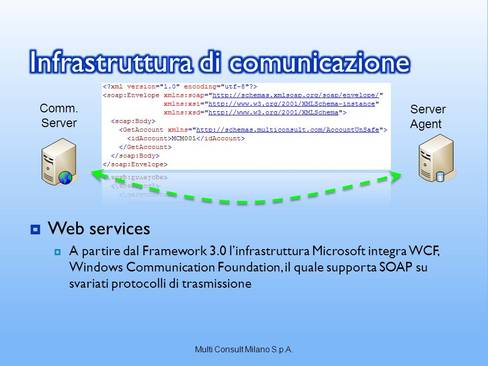 Web services A partire dal Framework 3.0 linfrastruttura Microsoft integra WCF, Windows Communication Foundation, il quale supporta SOAP su svariati protocolli di trasmissione Comm.